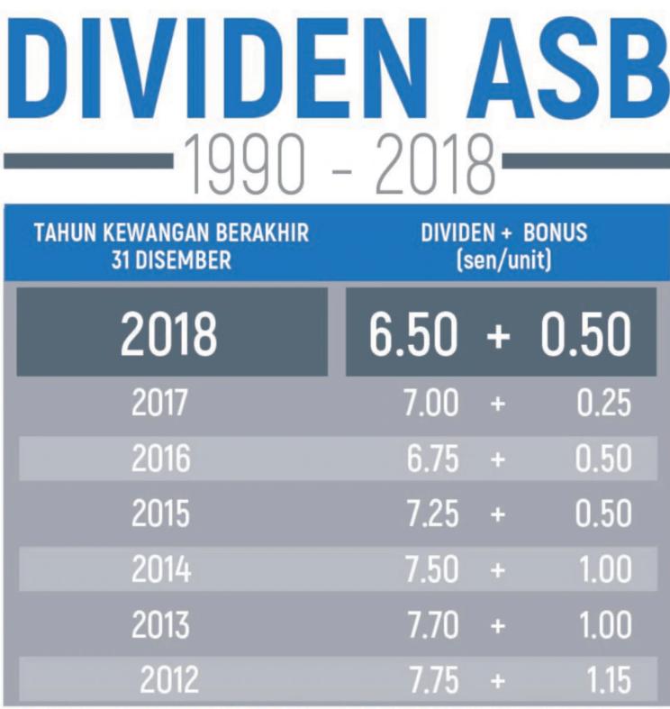 Kadar Dividen ASB + Bonus 2018 (Pembayaran 2019)