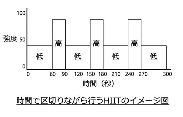 HIITの概略図