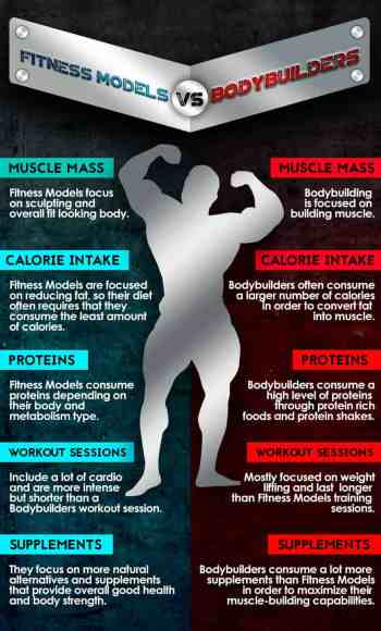 bodybuilding workout plan for weight loss