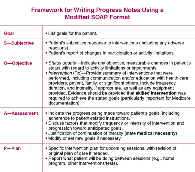 progress note formats