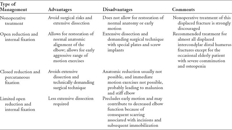 33  Intercondylar Distal Humerus Fractures