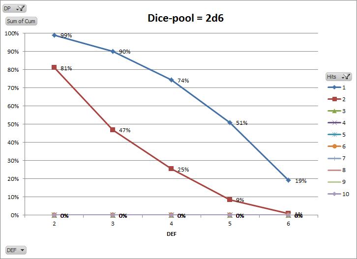 GB 2d6
