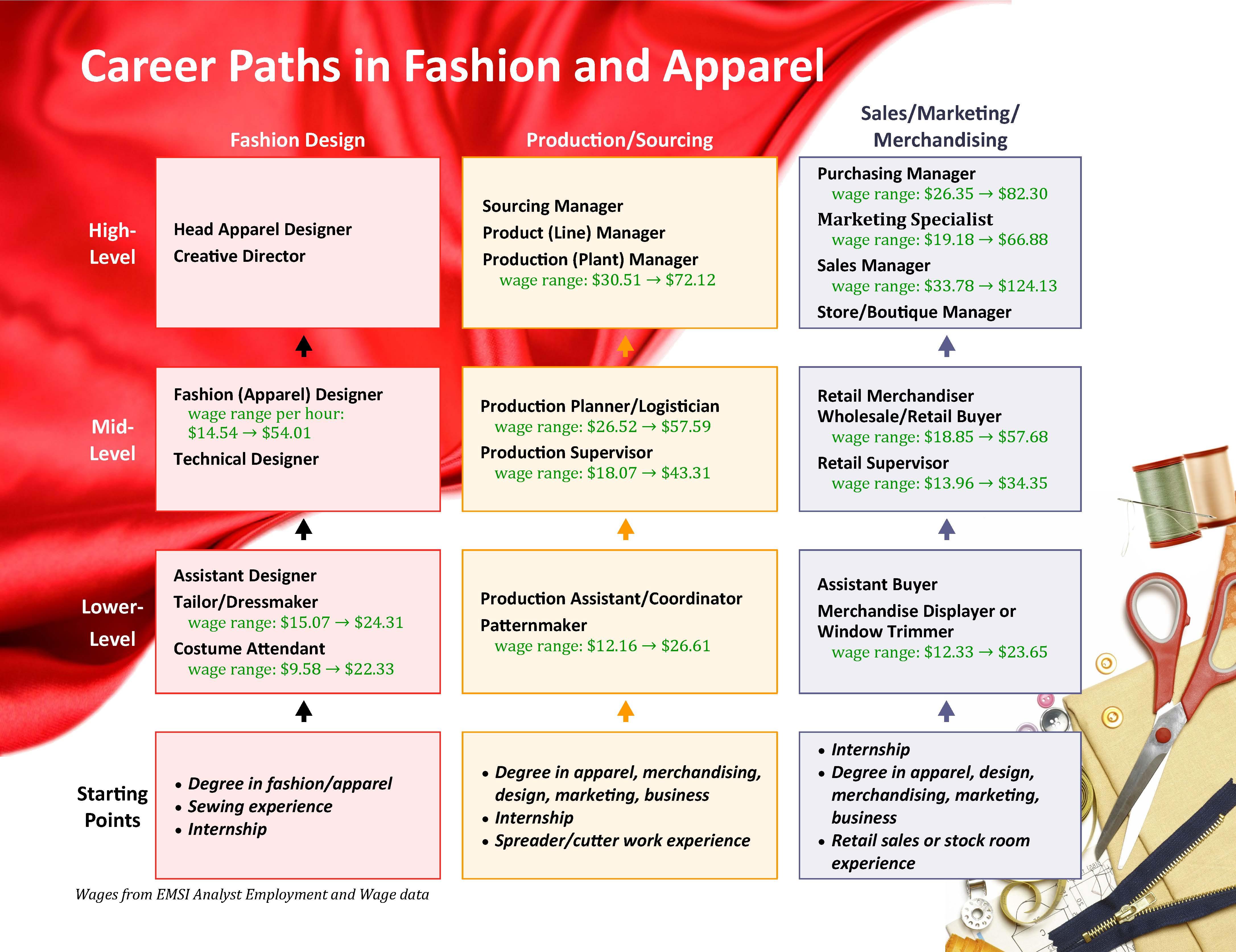 fashion industry occupations fashion 2016