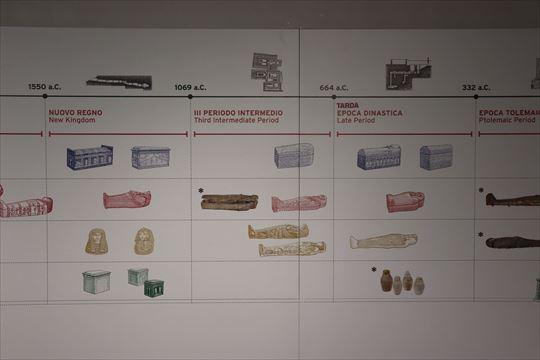 エジプト考古学の展示室にあったミイラとか棺の歴史がわかりやすいグラフィック・パネル