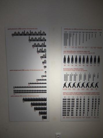 Beer Museum Diagrams