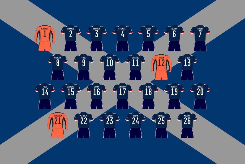 Scotland-Euro-2020-prediction