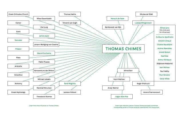 Thomas Chimes endsheet networks