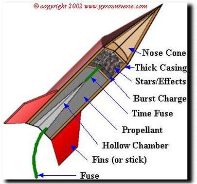 Rockets  Missiles  mushroompyro