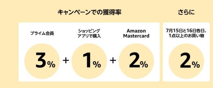 Amazonポイントアップキャンペーン