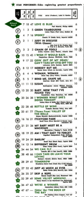 Billboard top 100 February 10, 1968