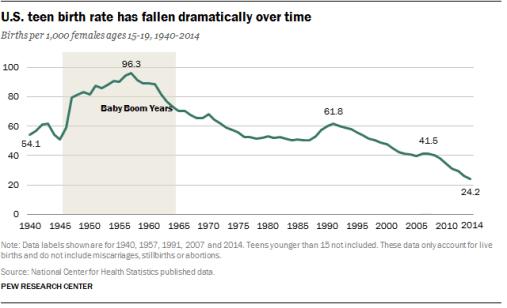 US teen birthrate history
