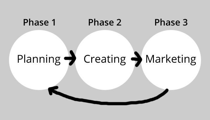 The Progression of the 3 Phases