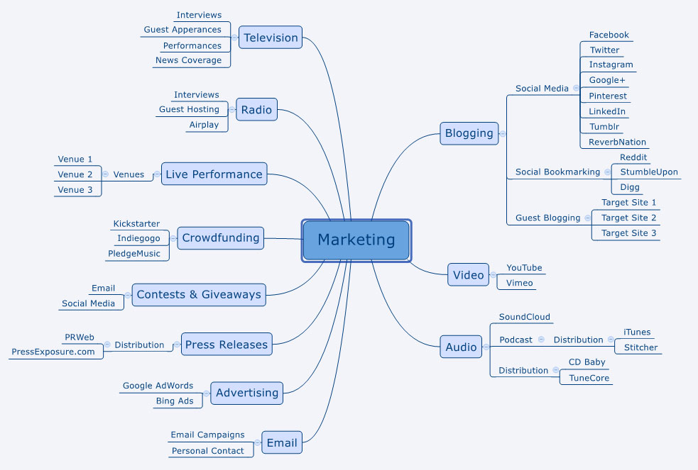 Music Marketing Mind Map