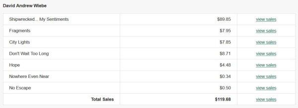 Digital sales and streaming royalties