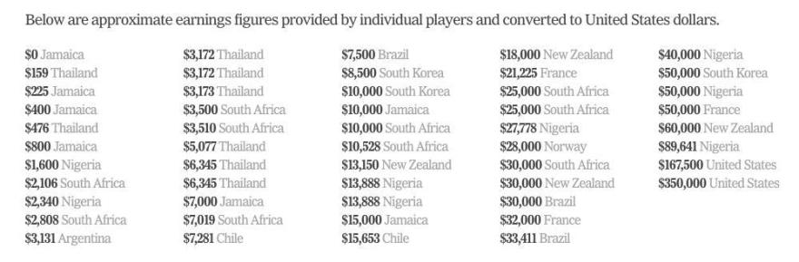 A survey of the pay per annum of 108 players at the World Cup, carried out by https://www.nytimes.com/interactive/2019/06/07/sports/soccer/world-cup-survey.html