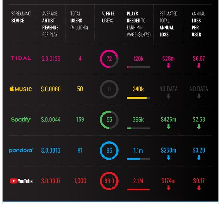 Top Music Streaming Services Comparison Chart [2019]