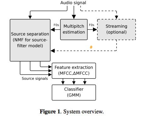 ismir2009-proceedings.pdf (page 336 of 775)