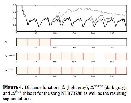 ismir2009-proceedings.pdf (page 746 of 775)