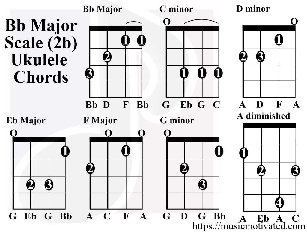 B Flat Major Chord