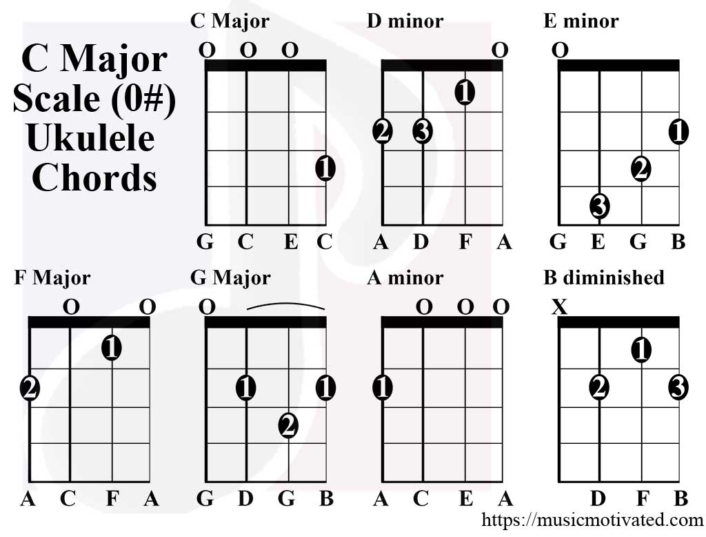 Bass Guitar Scales Chart