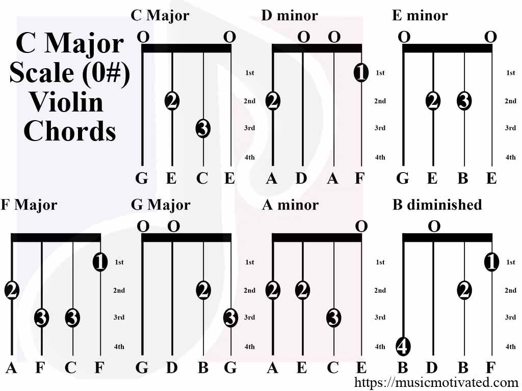 C Major Scale Charts For Violin Viola Cello And Double