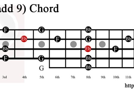Ukulele Chords E Flat Path Decorations Pictures Full Path Decoration