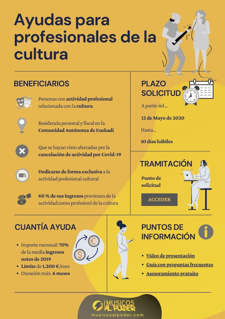 PDF informativo sobre las ayudas para profesionales de la cultura