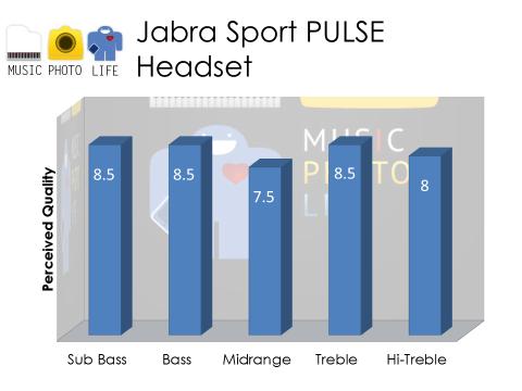 Jabra Sport Pulse Audio Rating