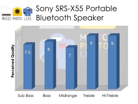 Sony SRS-X55 Audio Rating