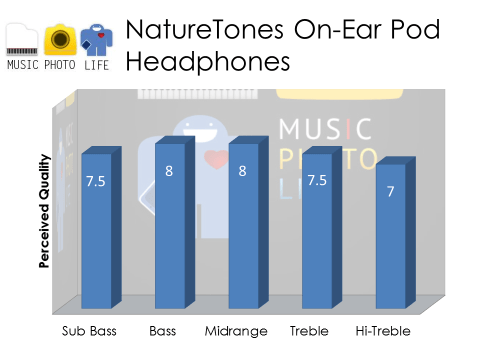 NatureTones On-Ear Pod RoseWood Audio Rating
