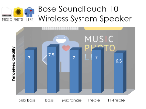 Bose SoundTouch 10 audio rating by musicphotolife.com