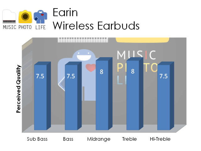 Earin audio rating by musicphotolife.com