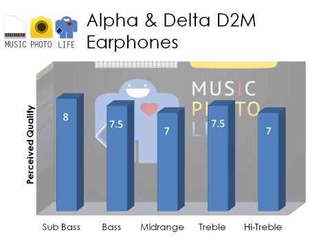 Alpha & Delta D2M earphones audio rating by musicphotolife.com