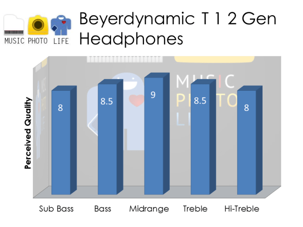 Beyerdynamic T1 2nd Generation audio rating by musicphotolife.com