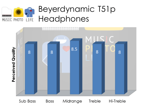 Beyerdynamic T51i Audio Rating by musicphotolife.com
