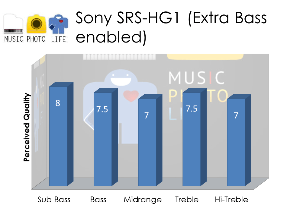 Sony SRS-HG1 Extra Bass Audio Rating by musicphotolife.com