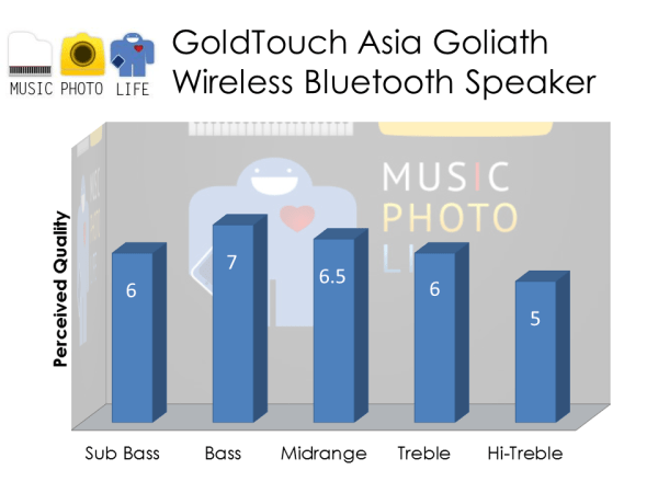 GTA Gold-Plated Goliath Speaker audio rating
