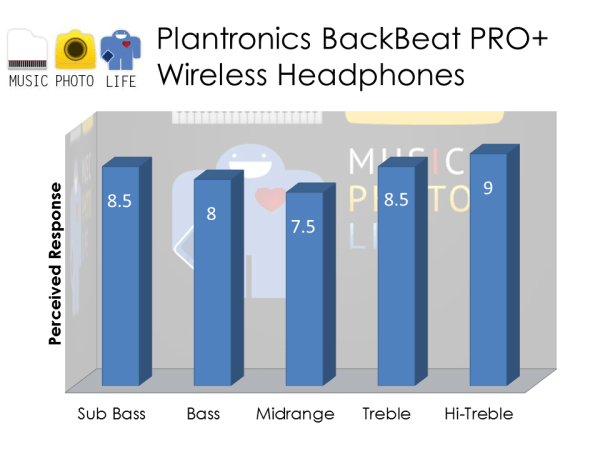 Plantronics BackBeat PRO+ audio rating by musicphotolife.com