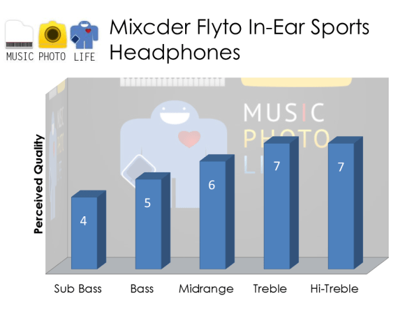 Mixcder Flyto Sports Earphones audio rating by musicphotolife.com