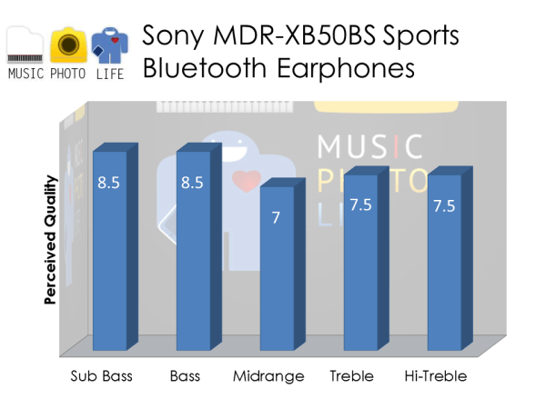 Sony MDR-XB50BS Audio Rating by musicphotolife.com