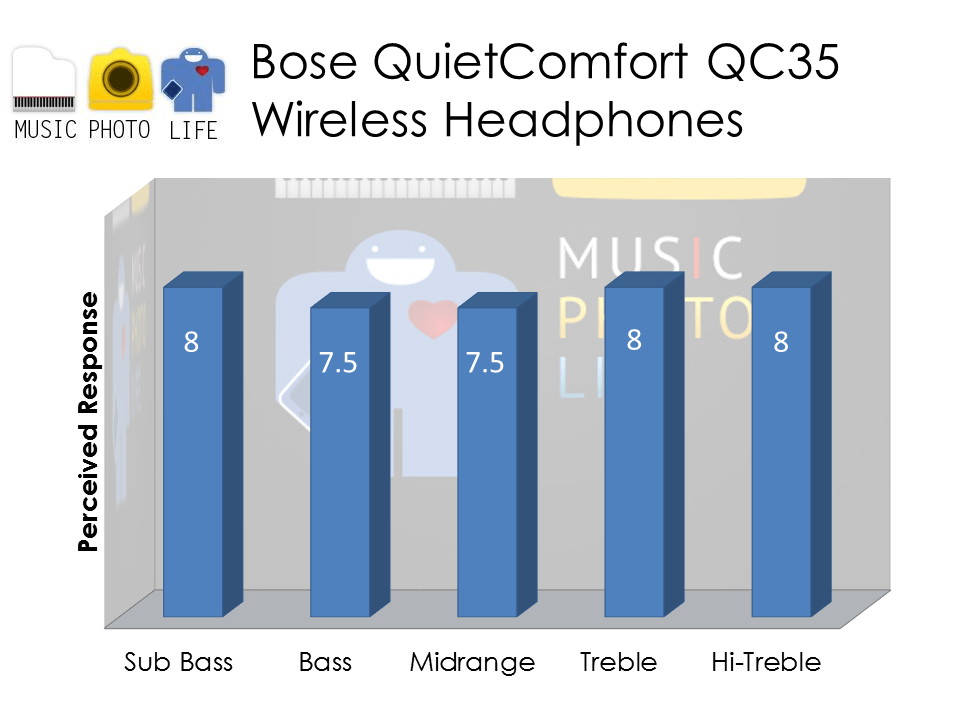 Bose QC35 audio rating by musicphotolife.com
