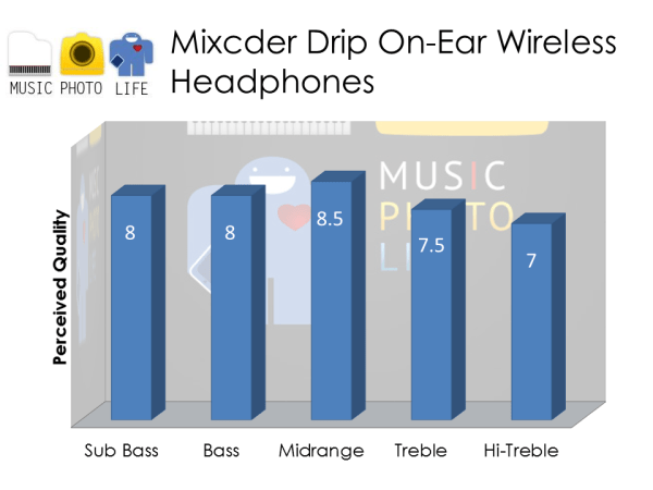 Mixcder Drip audio rating by musicphotolife.com