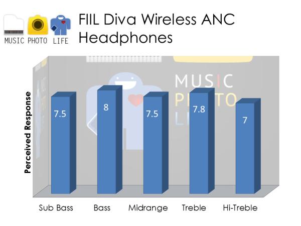 FIIL Diva audio rating by musicphotolife.com