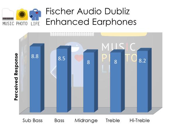 Fischer Audio Dubliz Enhanced audio rating by musicphotolife.com