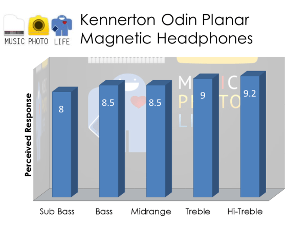 Kennerton Odin audio rating by musicphotolife.com