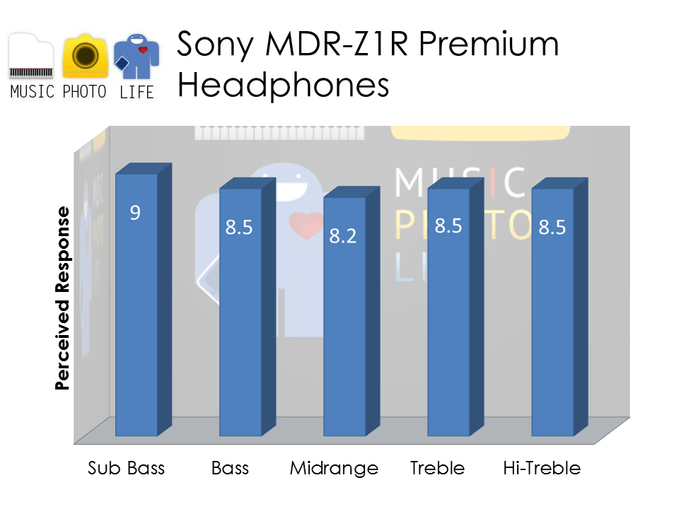Sony MDR-Z1R Audio Rating by musicphotolife.com