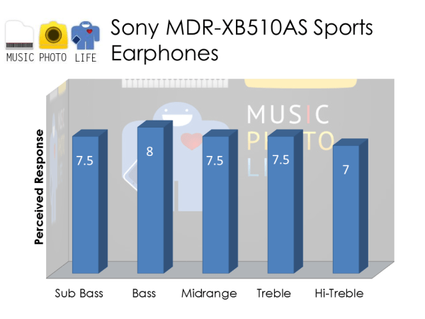 Sony MDR-XB510AS audio rating by musicphotolife.com