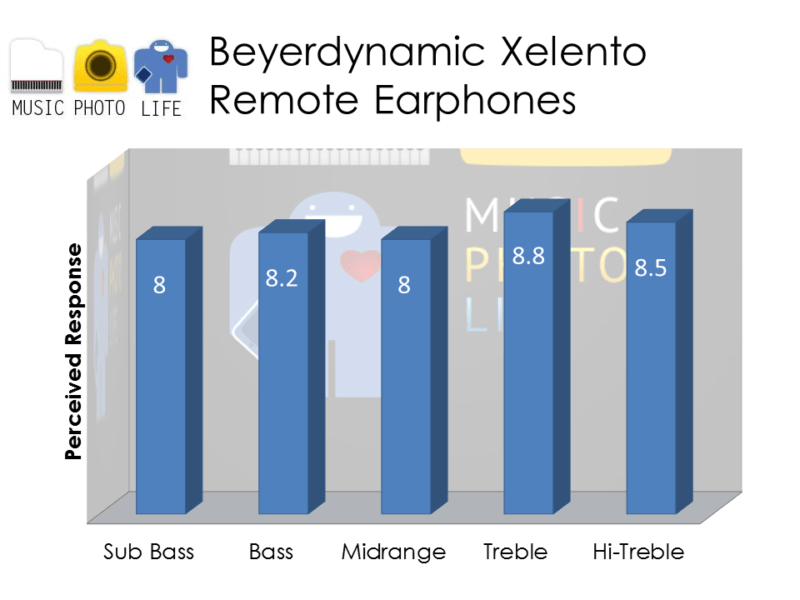 beyerdynamic Xelento Remote audio rating by musicphotolife.com
