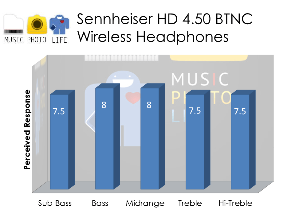 Sennheiser HD 4.50 audio rating by musicphotolife.com