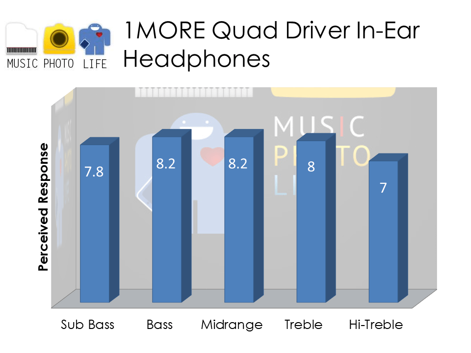 1MORE Quad Driver In-Ear Headphones audio rating by Chester Tan musicphotolife.com
